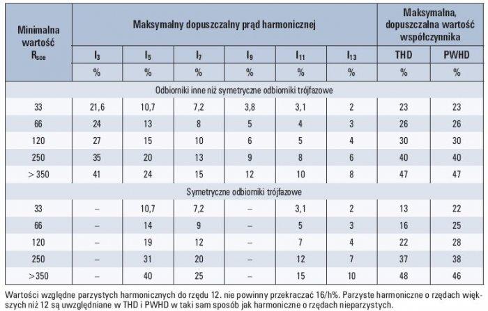 Wartości względne parzystych harmonicznych do rzędu 12. nie powinny przekraczać 16/h%. Parzyste harmoniczne o rzędach większych niż 12 są uwzględniane w THD i PWHD w taki sam sposób jak harmoniczne o rzędach nieparzystych. Tab. 2. Dopuszczalne poziomy h.