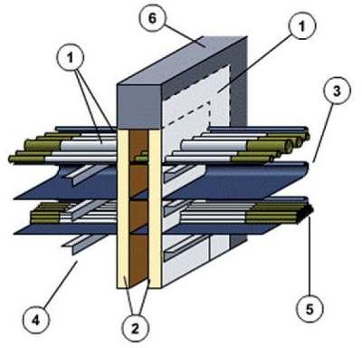Rys. 3. Przejście kablowe PROMASTOP® typ A, gdzie: 1 – PROMASTOP®-Coating (d = zgodnie z Aprobatą Techniczną bezrozpuszczalnikowa powłoka o działaniu endotermicznym, nie przepuszcza wody i oleju), 2 – płyty niepalnej wełny mineralnej, 3 – półka kablowa.
