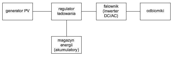 Rys. 1. Schemat blokowy autonomicznego systemu PV