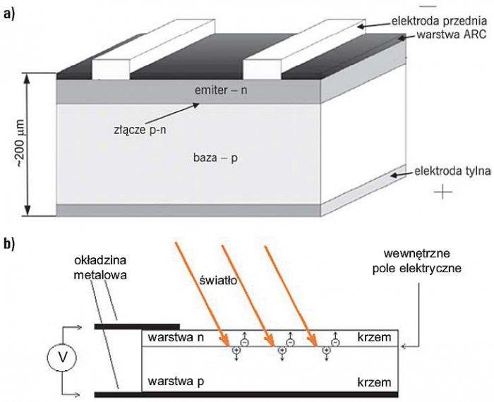 Rys. 3. Schemat budowy typowego krzemowego ogniwa PV (a) [4] oraz zasada generowania napięcia (b)