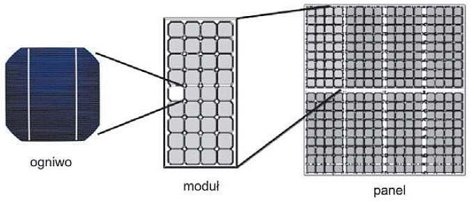 Rys. 4. Budowa modułu oraz panelu PV [4]