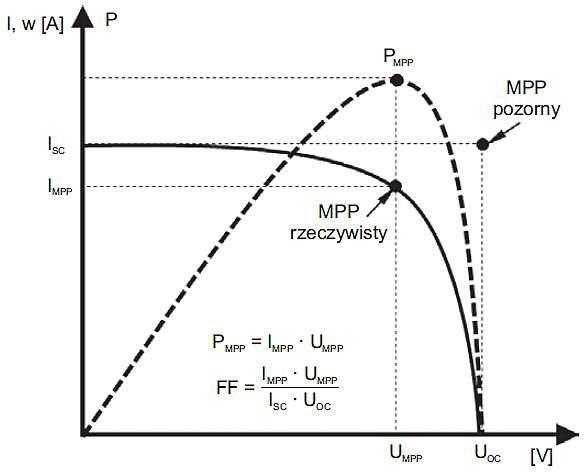 Rys. 5. Charakterystyka I = f(U) złącza PV, gdzie: Uoc – napięcie ogniwa otwartego, nieobciążonego, Isc – prąd zwarciowy, PMPP – moc maksymalna, IMPP – prąd przy maksymalnej mocy ogniwa, UMPP – napięcie przy mocy maksymalnej ogniwa), PF – współczynnik wy.