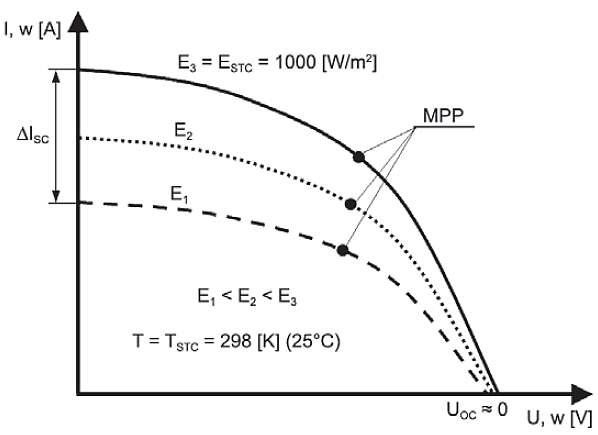 Rys. 6. Wpływ natężenia promieniowania słonecznego na wartość prądu i napięcia [1]