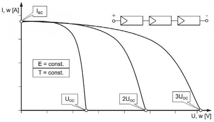 Rys. 7. Przykład kształtowania charakterystyki prądowo-napięciową I = f(U) przy połączeniu szeregowym trzech modułów PV [1]