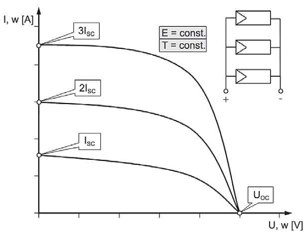 Rys. 8. Wpływ połączenia równoległego dla trzech modułów PV na wypadkową charakterystykę prądowo-napięciową I = f(U) [1]