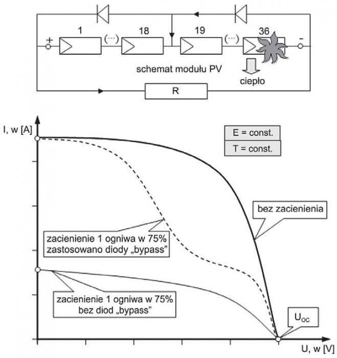 Rys. 10. Wpływ diod bypass na charakterystykę I = f(U) modułu PV częściowo zacienionego [1]