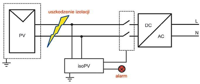 Rys. 13. Zasada funkcjonowania przekaźnika kontroli izolacji UKSI isoPV [1]