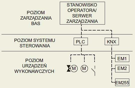 Rys. 6.  Hierarchia systemów sterowania w instalacji BAS [3]