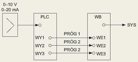 Rys. 7.  Diagram wykorzystania sterownika PLC jako elementu pośredniczącego przy przetwarzaniu sygnałów analogowych