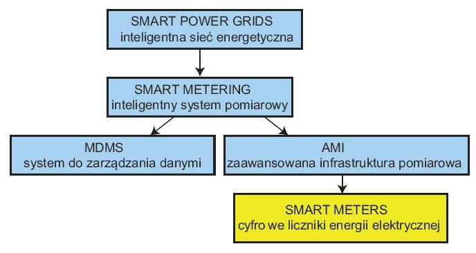 Rys. 1.  Inteligentne liczniki jako element systemu Smart Power Grids