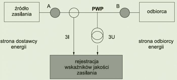 Rys. 1. Lokalizacja źródła zaburzenia oraz ocena indywidualnego poziomu emisji wyróżnionego odbiornika; rys. Z. Hanzelka, A. Firlit, K. Chmielowiec, M. Rogóż