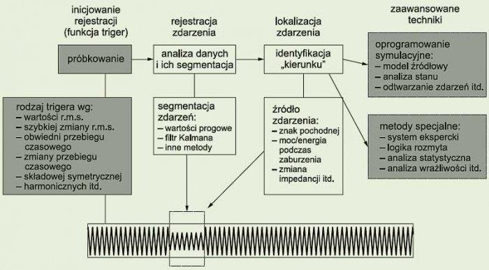 Rys. 2. Algorytm analizy zdarzeń występujących w napięciu [źródło: The 12th ICHQP Tutorial, Portugal, October 1, 2006]; rys. Z. Hanzelka, A. Firlit, K. Chmielowiec, M. Rogóż