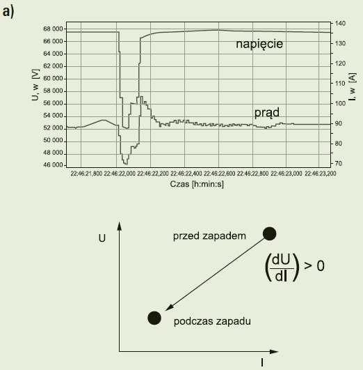 Rys. 3a. Zmiana wartości skutecznej prądu podczas zapadu oraz zmiana nachylenia trajektorii punktu pracy systemu (w układzie współrzędnych U-I), wskazująca na lokalizację źródła zaburzenia powyżej punktu pomiarowego (punkt A na rysunku 1.) [17]; rys. Z..