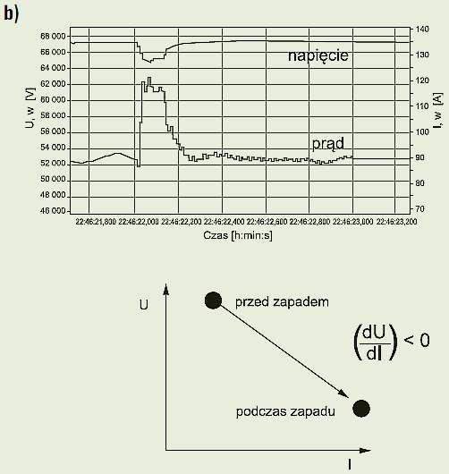 Rys. 3b. Zmiana wartości skutecznej prądu podczas zapadu oraz zmiana nachylenia trajektorii punktu pracy systemu (w układzie współrzędnych U-I) wskazująca na lokalizację źródła zaburzenia poniżej punktu pomiarowego (punkt B na rysunku 1.) [17]; rys. Z. .