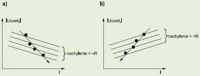 Rys. 5. Nachylenie trajektorii systemu podczas zaburzenia: źródło zaburzenia jest zlokalizowane: a) poniżej, b) powyżej punktu pomiarowego [źródło: Li C., Tayjasanant T., Xu W., Liu X.: A method for voltage sag source detection by investigating slope of .
