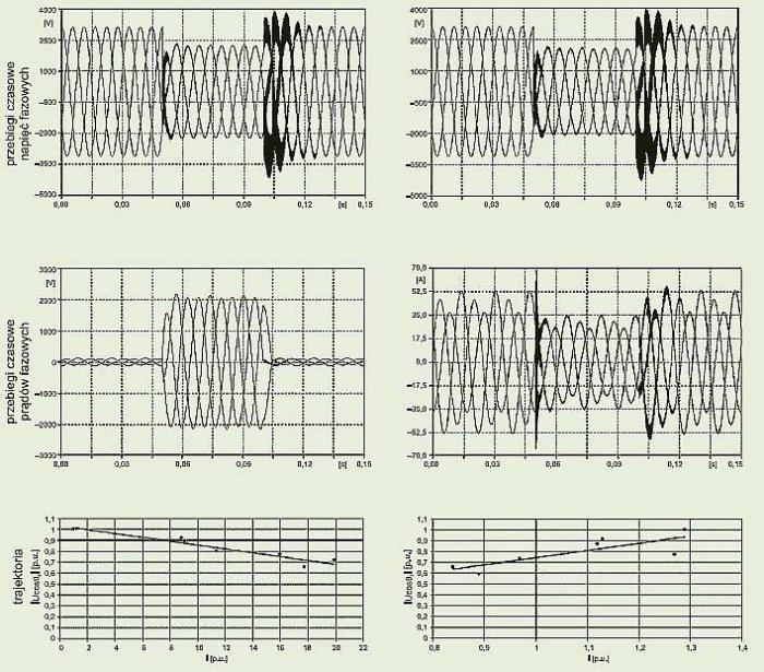 Rys. 6b. Przykładowe wyniki symulacji zwarcia trójfazowego w węźle 703 modelu sieci [14.IEEE PES Distribution Systems Analysis Subcommittee Radial Test Feeders. Dostępne na stronie: http://ewh.ieee.org/soc/pes/dsacom/testfeeders.html]; przebiegi napięć .