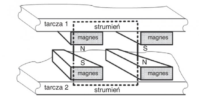 Rys. 2. Przebieg drogi strumienia w projektowanej prądnicy