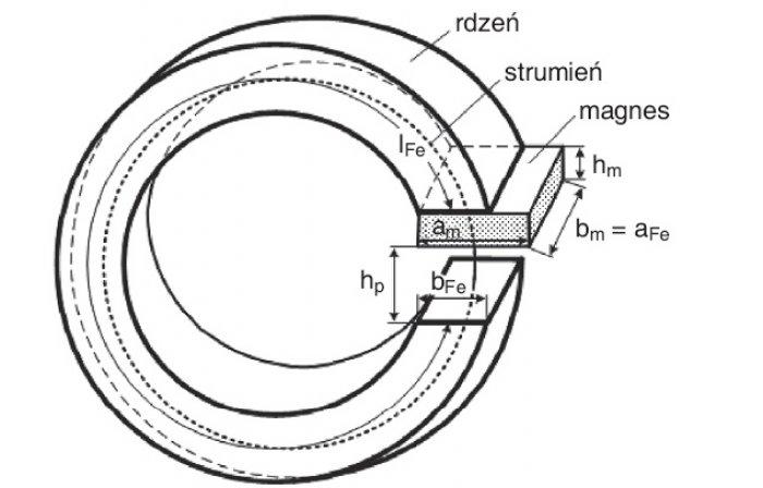 Rys. 4. Schemat zastępczy pojedynczego obwodu magnetycznego