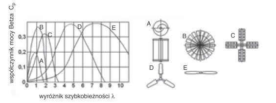 Rys. 1.  Charakterystyki współczynnika mocy Betza różnych typów turbin [1]