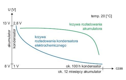 Rys. 1.   Krzywe rozładowania kondensatora elektrochemicznego i akumulatora [4, 6]