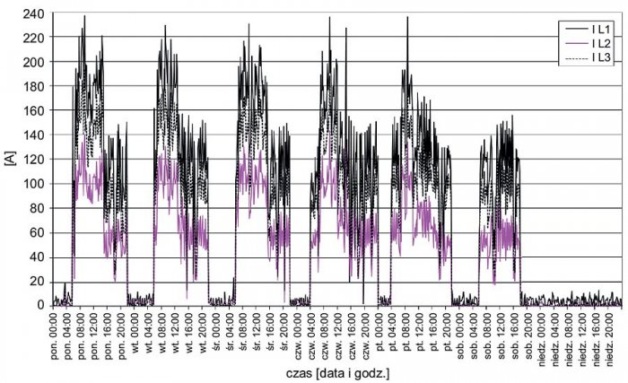 Rys. 1.  Tygodniowy przebieg wartości prądów fazowych na szynach nn stacji zasilającej analizowany zakład; rys. archiwum autorów (G. Hołdyński, Z. Skibko)