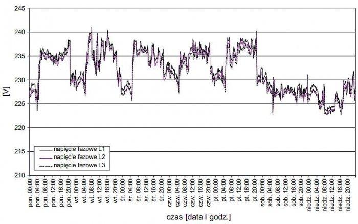 Rys. 1.  Zarejestrowany przebieg zmienności wartości napięć fazowych