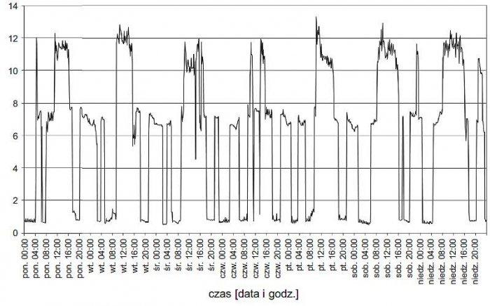 Rys. 10. Przebieg wartości współczynnika khm wyznaczonego na szynach nn stacji SN/nn zasilającej zakład