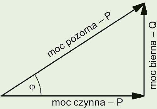 Rys. 2. Trójkąt mocy; rys. G. Hołdyński, Z. Skibko