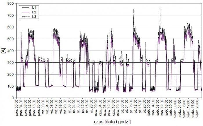 Rys. 2. Zarejestrowany przebieg zmienności wartości prądów fazowych