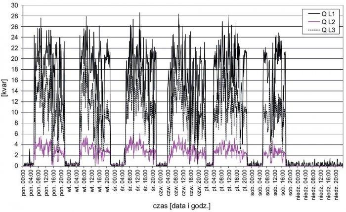 Rys. 3.  Tygodniowy przebieg wartości mocy biernych w poszczególnych fazach na szynach nn stacji zasilającej analizowany zakład; rys. archiwum autorów (G. Hołdyński, Z. Skibko)