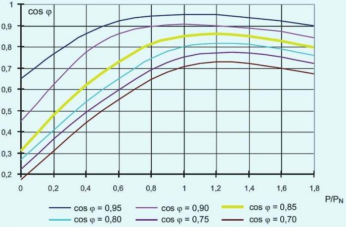Rys. 4. Współczynnik mocy cosφ w funkcji obciążenia silnika indukcyjnego dla różnych wartości cosφ<sub>N</sub> [źródła: Strojny J.: Kondensatory w sieci zakładu przemysłowego, WNT, Warszawa 1976 oraz Sulkowski M.A.: Kompensacja mocy biernej – cel oraz .