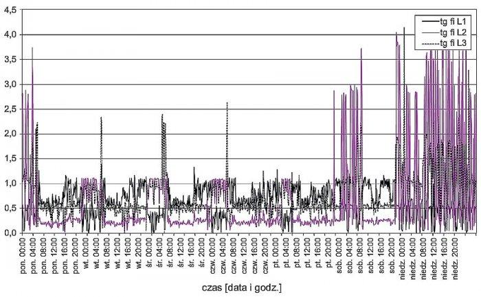 Rys. 4.  Tygodniowy przebieg wartości współczynników mocy (<strong>tgφ</strong>) w poszczególnych fazach na szynach nn stacji zasilającej analizowany zakład; rys. archiwum autorów (G. Hołdyński, Z. Skibko)