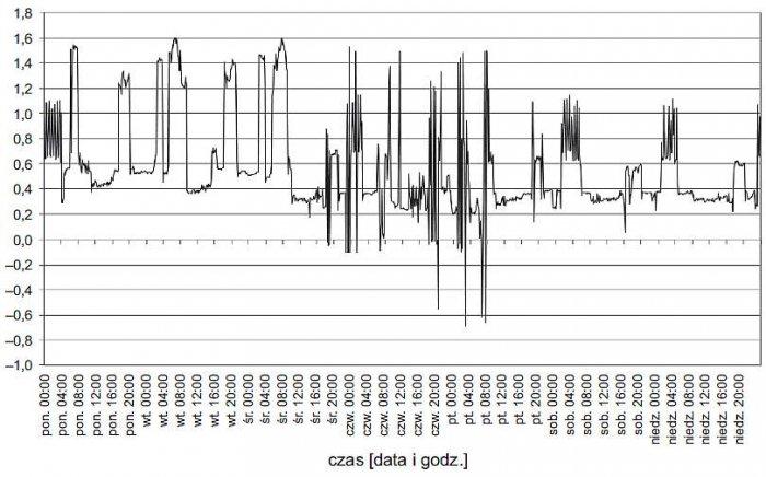 Rys. 4. Zarejestrowany przebieg zmienności wartości współczynnika mocy tgφ