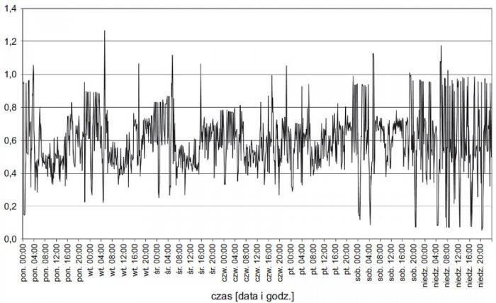 Rys. 5.  Tygodniowy przebieg wartości trójfazowego współczynnika mocy (<strong>tgφ</strong>) na szynach nn stacji zasilającej analizowany zakład; rys. archiwum autorów (G. Hołdyński, Z. Skibko)
