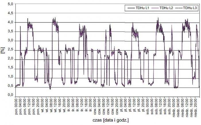 Rys. 5. Zarejestrowany przebieg zmienności wartości współczynnika odkształcenia prądu THD<sub>I</sub>