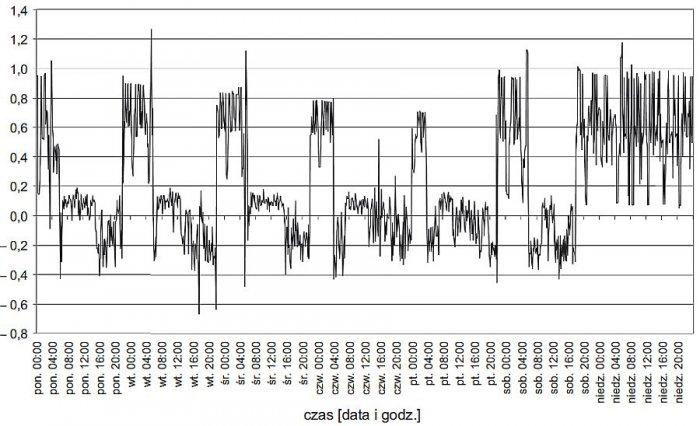 Rys. 6.  Tygodniowy przebieg trójfazowych wartości współczynników mocy (<strong>tgφ</strong>) na szynach nn stacji zasilającej analizowany zakład przy załączonym układzie kompensacyjnym z pomiarem prądu w fazie L1; rys. archiwum autorów (G. Hołdyński, Z.