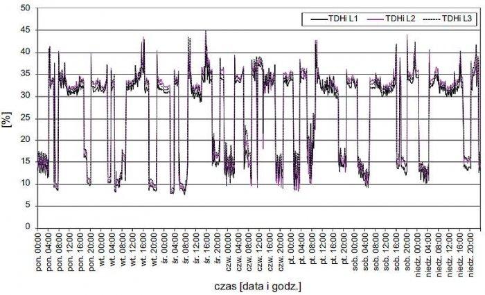 Rys. 6. Zarejestrowany przebieg zmienności wartości współczynnika odkształcenia napięcia THD<sub>U</sub>