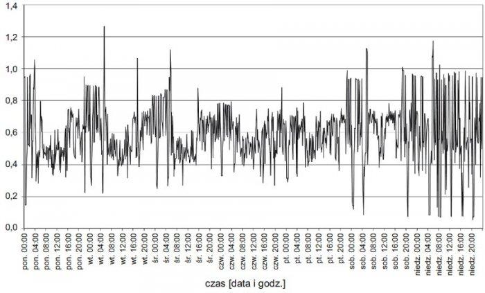 Rys. 7.  Tygodniowy przebieg trójfazowych wartości współczynników mocy (<strong>tgφ</strong>) na szynach nn stacji zasilającej analizowany zakład przy załączonym układzie kompensacyjnym z pomiarem prądu w fazie L2; rys. archiwum autorów (G. Hołdyński, Z.