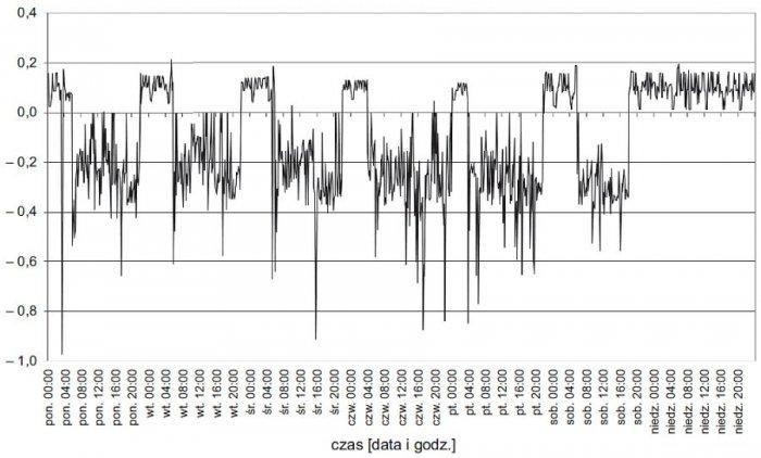 Rys. 8.  Tygodniowy przebieg trójfazowych wartości współczynników mocy (<strong>tgφ</strong>) na szynach nn stacji zasilającej analizowany zakład przy załączonym układzie kompensacyjnym z pomiarem prądu w fazie L3; rys. archiwum autorów (G. Hołdyński, Z.