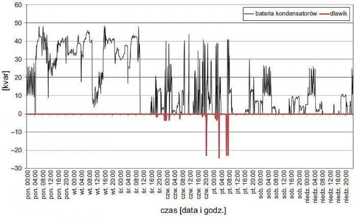 Rys. 9. Przebieg wartości mocy biernej kompensacyjnej niezbędnej do uzyskania tgφ na poziomie 0,4