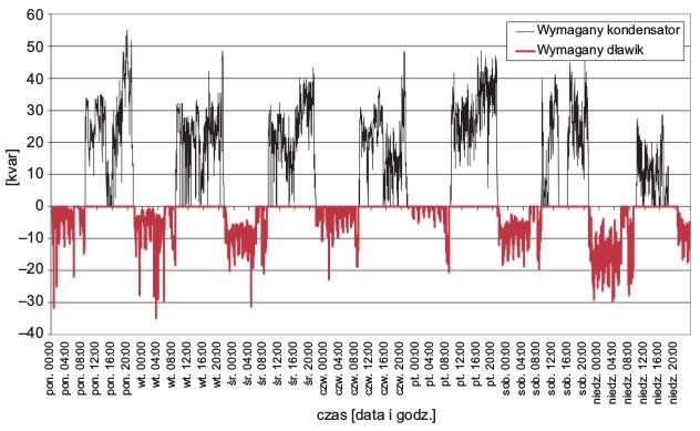 Rys. 10.  Wymagana wartość mocy układu kompensacyjnego niezbędna do poprawy współczynnika mocy do wartości wymaganych przepisami, podczas pomiaru prądu wfazie L2