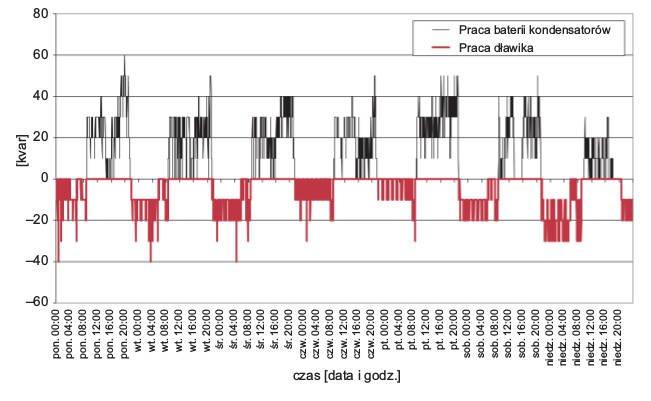 Rys. 11.  Przebieg symulacji pracy układu kompensacyjnego podczas pomiaru prądu wfazie L2