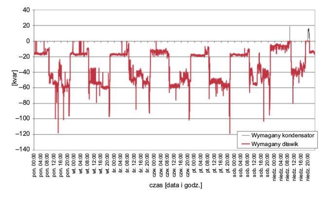 Rys. 13.  Wymagana wartość mocy układu kompensacyjnego niezbędna do poprawy współczynnika mocy do wartości wymaganych przepisami, podczas pomiaru prądu wfazie L3