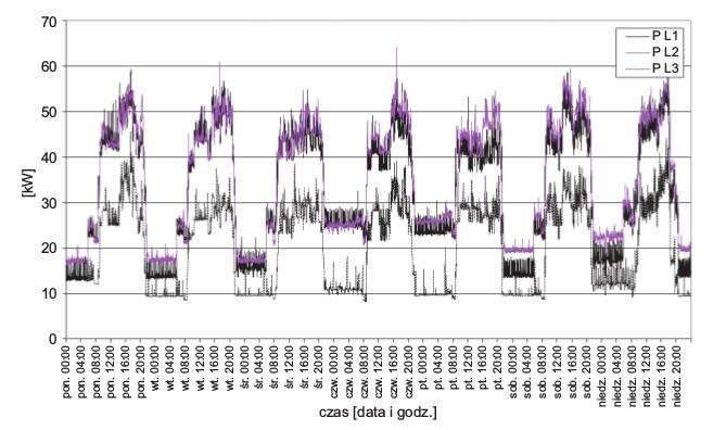 Rys. 2.  Tygodniowy przebieg wartości mocy czynnych wposzczególnych fazach
