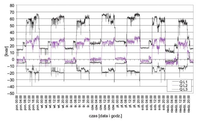 Rys. 3.  Tygodniowy przebieg wartości mocy biernych wposzczególnych fazach