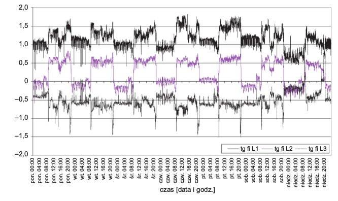 Rys. 4.  Tygodniowy przebieg wartości współczynników mocy (tgφ) wposzczególnych fazach