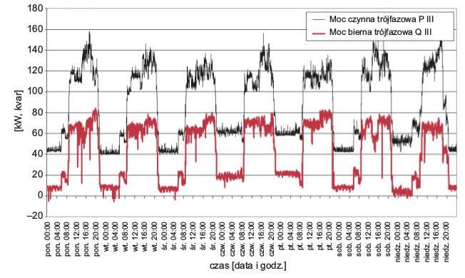 Rys. 5.  Tygodniowy przebieg wartości mocy czynnej ibiernej trójfazowej