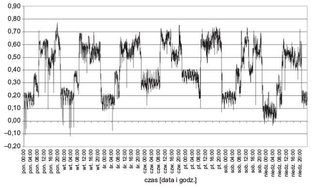 Rys. 6.  Tygodniowy przebieg wartości trójfazowego współczynnika mocy (tgφ)