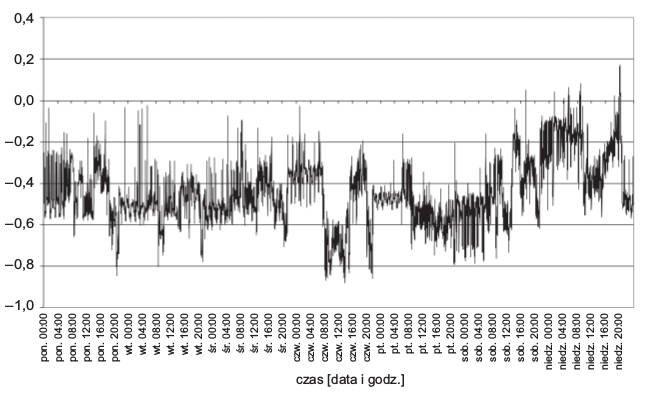 Rys. 9.  Przebieg trójfazowych wartości współczynników mocy (tg), przy pracującym układzie kompensacyjnym, zpomiarem prądu wfazie L1