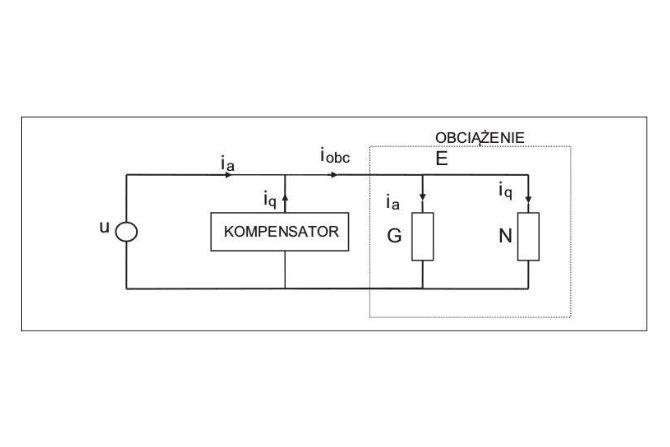 Idea kompensacji. Element G, konduktancja zastępcza obciążenia, związana jest z mocą aktywną. Hipotetyczny element N związany jest ze składową nieaktywną prądu obciążenia Rys. A. Szromba